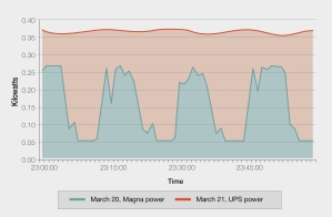 Lochinvar Chart2_AMD