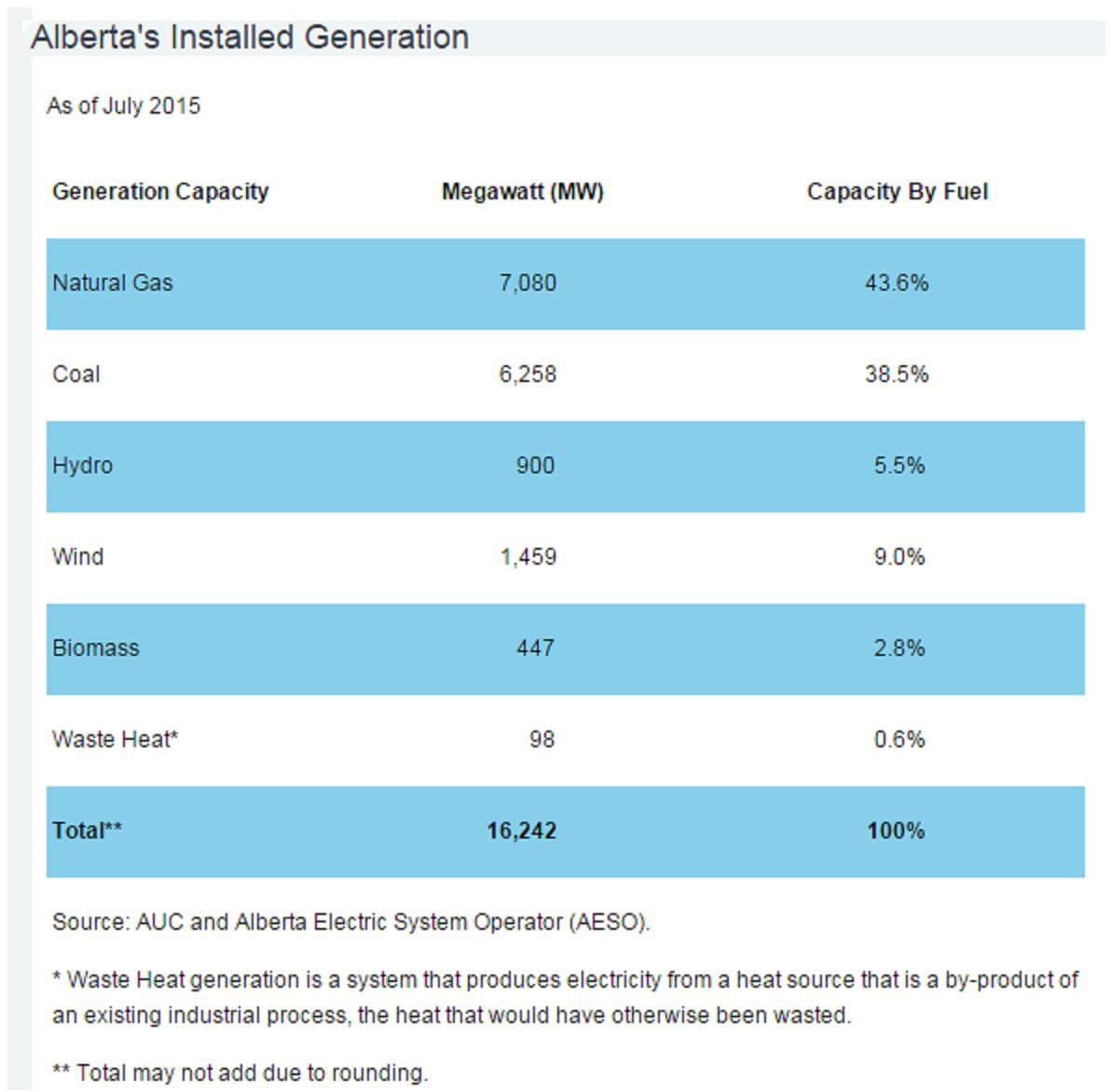 Alberta Energy Sources - 2015