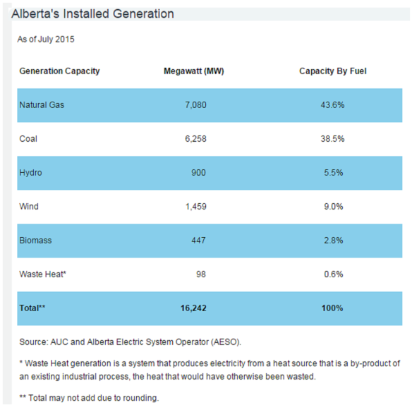 Alberta Energy Sources - 2015