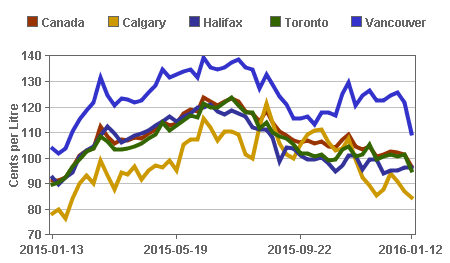 GraphData Gas Price Comparison Canada