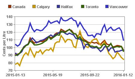 GraphData Gas Price Comparison Canada