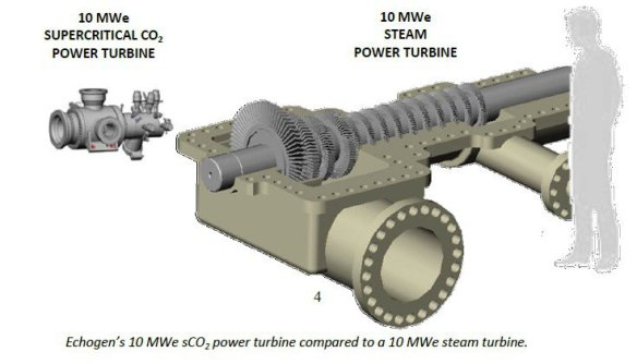 dodge-sco23 supercritical CO2 turbine