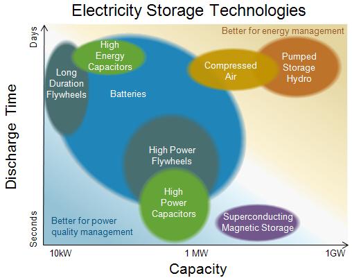 ElectricityStorage