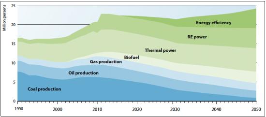 UNEP-Green-Economy-employment-energy-550x242