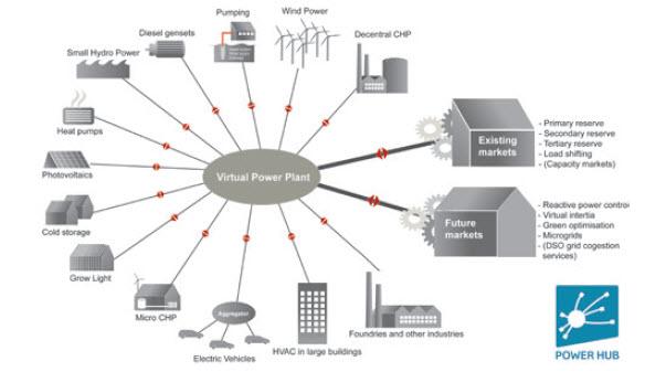 VirtualPowerPlant#1