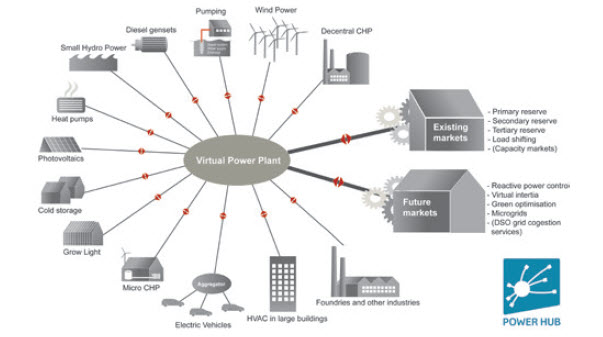 VirtualPowerPlant#1