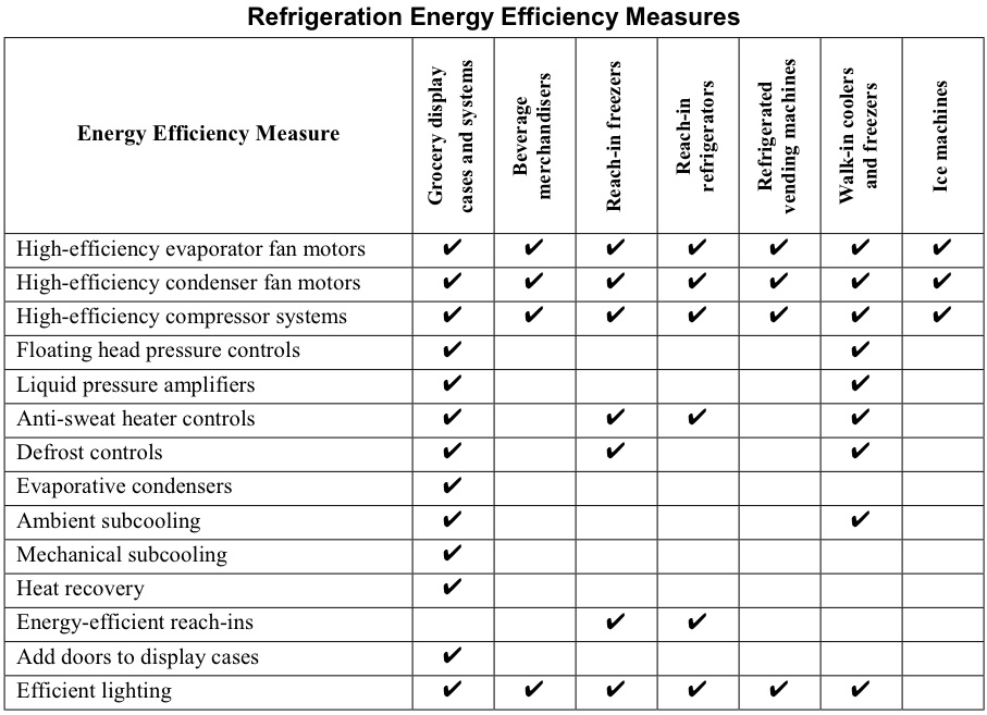 Restaurant Kitchen Hvac Efficiency