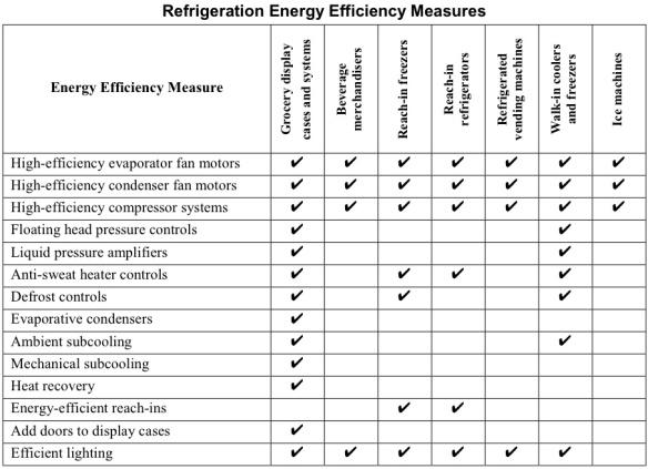 energy efficient refrigeration4.jpg
