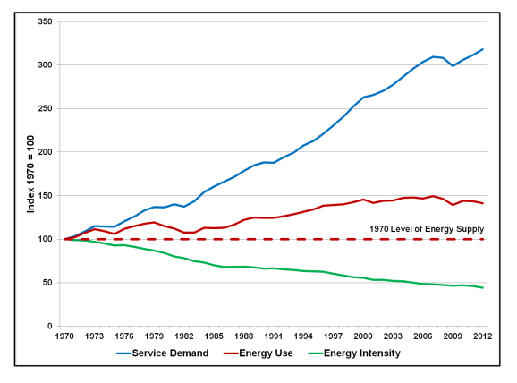 EnergyEfficientEconomy