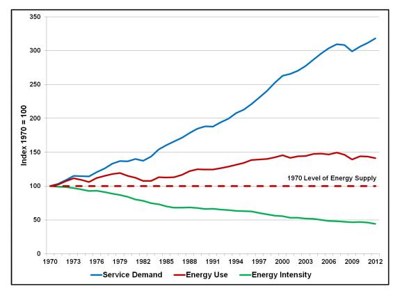 EnergyEfficientEconomy