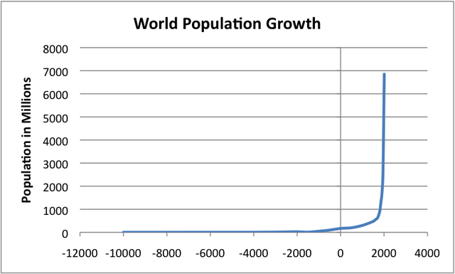 world-population-growth