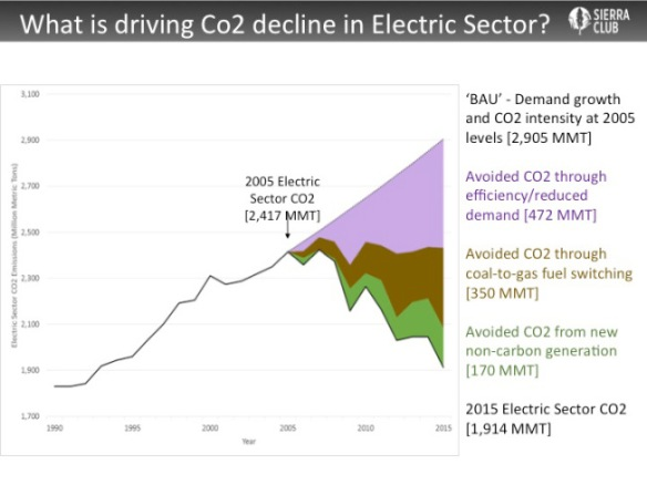Courtesy of the Sierra Club Beyond Coal Campaign, using data from the Energy Information Agency.
