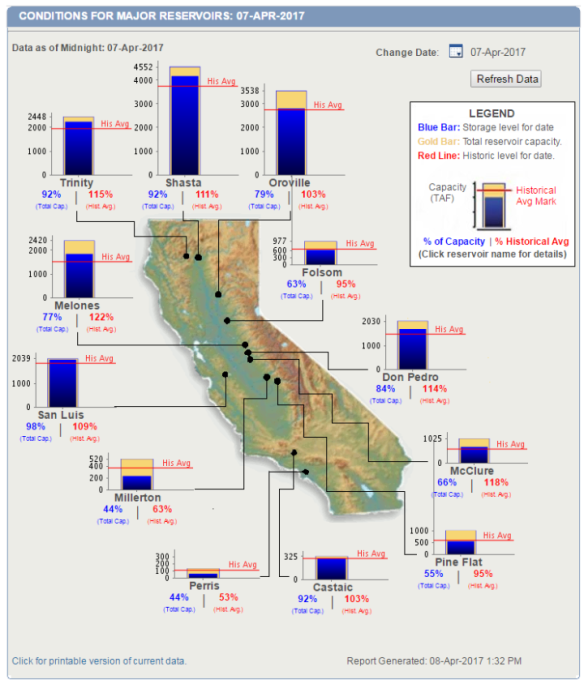 ca-reservoirs 2017 End of drought.png