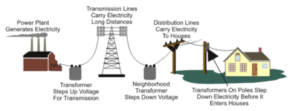 Classic Electric Power Grid Model