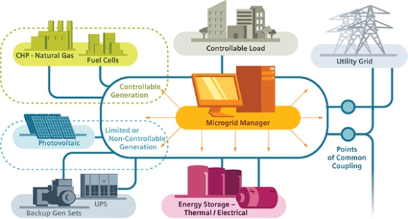 How-Microgrids-Work