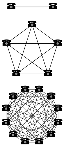 220px-Metcalfe-Network-Effect.svg