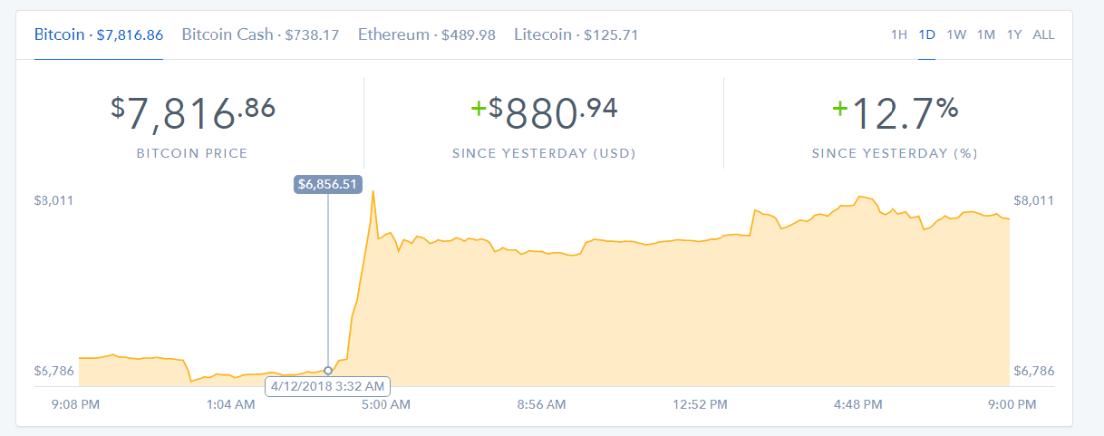 Bitcoin Price on Coinbase 4122018