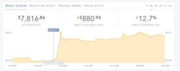 Bitcoin Price on Coinbase 4122018