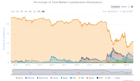 Dominance - Percentage of Total Crypto Market Cap April 2013 to 2018