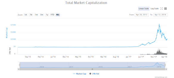 Total Crypto Market Cap 2013 to April 12 2018