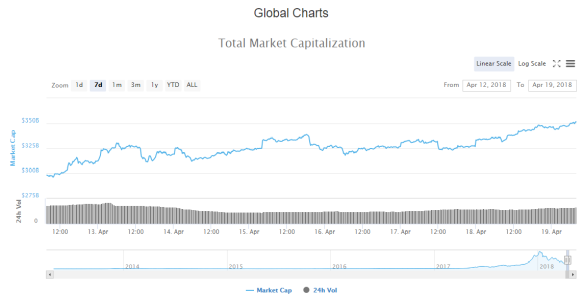 Total Crypto Market Cap April 12 to 19 2018