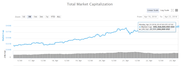 Total Crypto Market Cap April 16 to 23 2018 #2