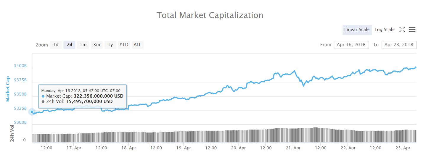 Total Crypto Market Cap April 16 to 23 2018