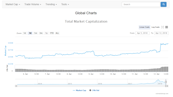 Total Crypto Market Cap April 5 to 12 2018