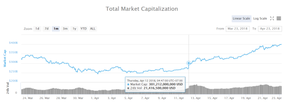 Total Crypto Market Cap Mar 23 to Apr 23 2018 #1.png