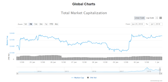 Total Crypto Market Cap Jun 24 to Jul 1 2018 #1